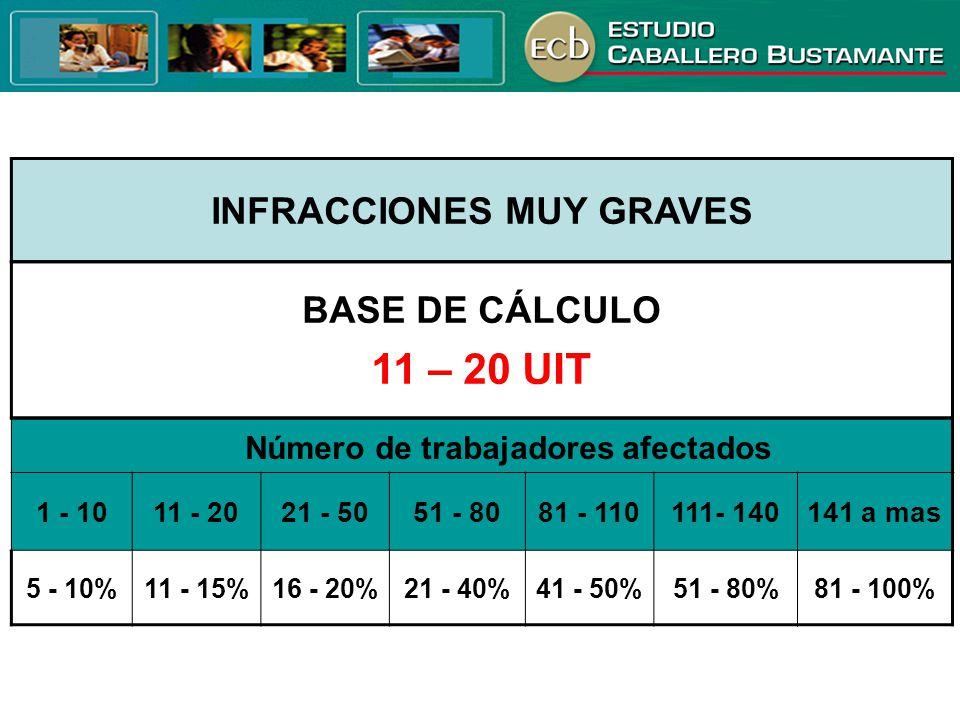 INFRACCIONES MUY GRAVES Número de trabajadores afectados 1 - 1011 - 2021 - 5051 - 8081 - 110111- 140141 a mas 5 - 10%11 - 15%16 - 20%21 - 40%41 - 50%5