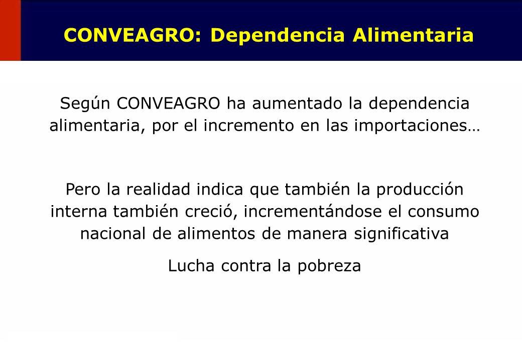 21 Según CONVEAGRO ha aumentado la dependencia alimentaria, por el incremento en las importaciones… Pero la realidad indica que también la producción