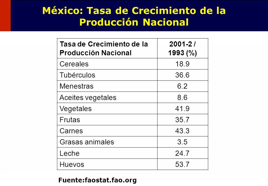 22 México: Tasa de Crecimiento de la Producción Nacional Tasa de Crecimiento de la Producción Nacional 2001-2 / 1993 (%) Cereales18.9 Tubérculos36.6 M