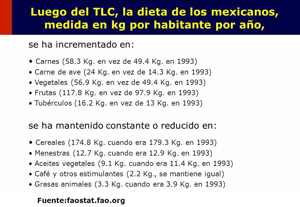 23 Luego del TLC, la dieta de los mexicanos, medida en kg por habitante por año, se ha incrementado en: Carnes (58.3 Kg. en vez de 49.4 Kg. en 1993) C