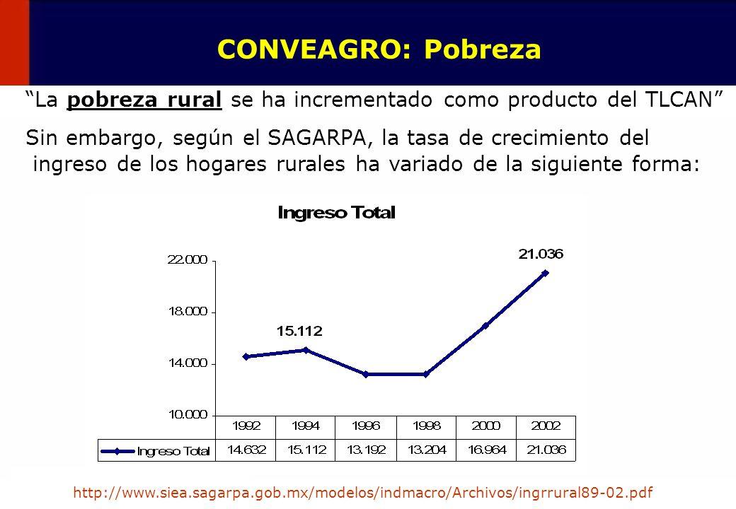 24 La pobreza rural se ha incrementado como producto del TLCAN Sin embargo, según el SAGARPA, la tasa de crecimiento del ingreso de los hogares rurale