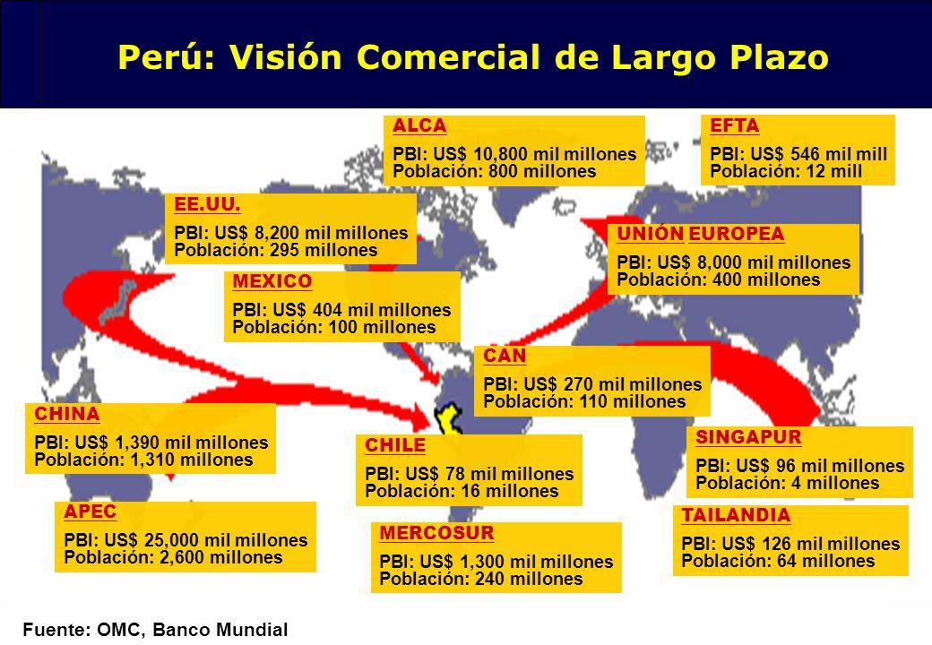 3 Fuente: OMC, Banco Mundial Perú: Visión Comercial de Largo Plazo EE.UU. PBI: US$ 8,200 mil millones Población: 295 millones MEXICO PBI: US$ 404 mil