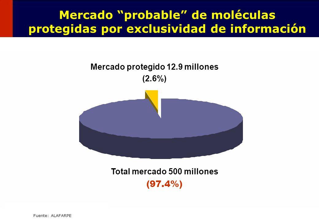 36 Fuente: ALAFARPE Mercado probable de moléculas protegidas por exclusividad de información Mercado protegido 12.9 millones (2.6%) Total mercado 500