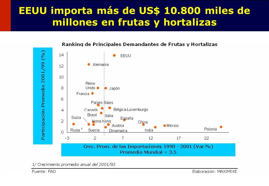 42 EEUU importa más de US$ 10.800 miles de millones en frutas y hortalizas