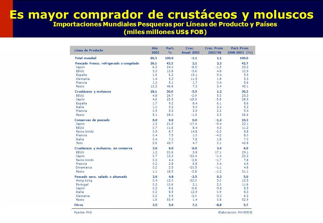 43 Es mayor comprador de crustáceos y moluscos Importaciones Mundiales Pesqueras por Líneas de Producto y Países (miles millones US$ FOB) 2,12,011,6 J