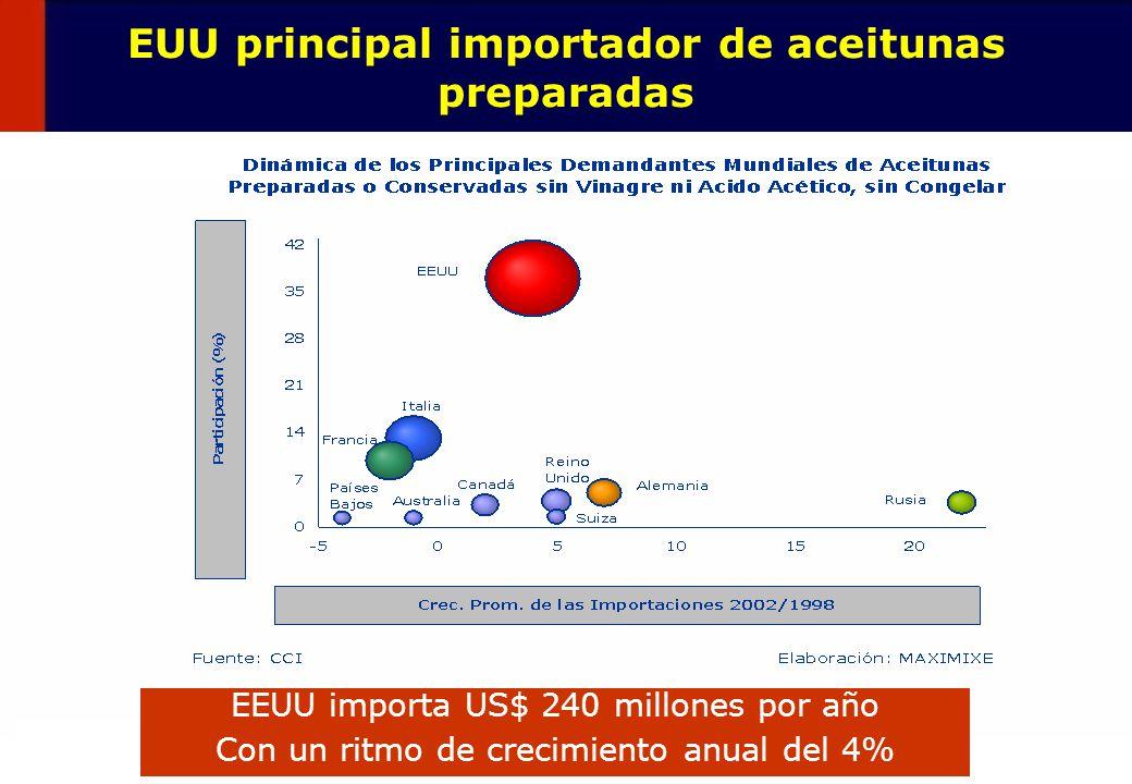 46 EUU principal importador de aceitunas preparadas EEUU importa US$ 240 millones por año Con un ritmo de crecimiento anual del 4%