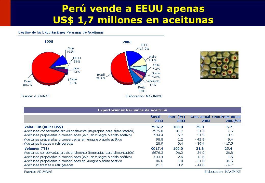47 Perú vende a EEUU apenas US$ 1,7 millones en aceitunas