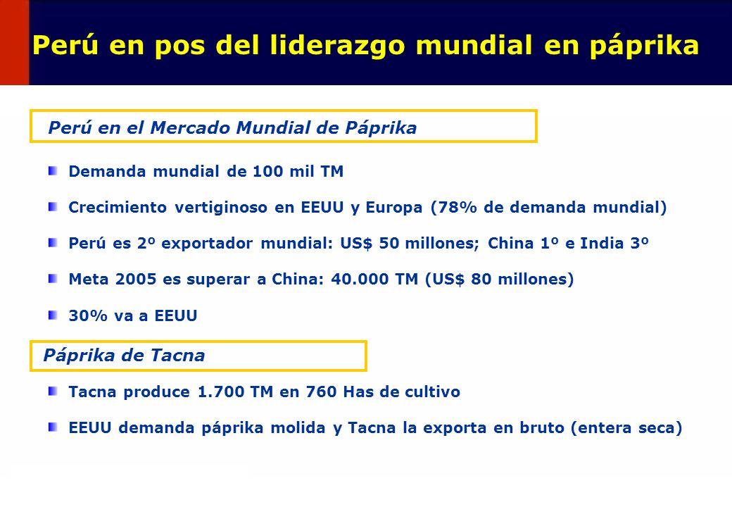 49 Tacna produce 1.700 TM en 760 Has de cultivo EEUU demanda páprika molida y Tacna la exporta en bruto (entera seca) Demanda mundial de 100 mil TM Cr