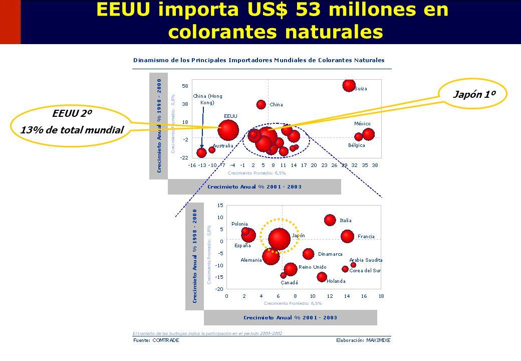 50 EEUU importa US$ 53 millones en colorantes naturales EEUU 2º 13% de total mundial Japón 1º
