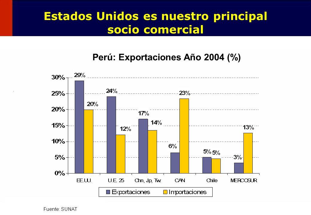 7 Y nuestro principal destino de exportaciones manufacturadas Fuente: SUNAT Perú: Destino de las Exportaciones Manufacturadas % – Año 2004