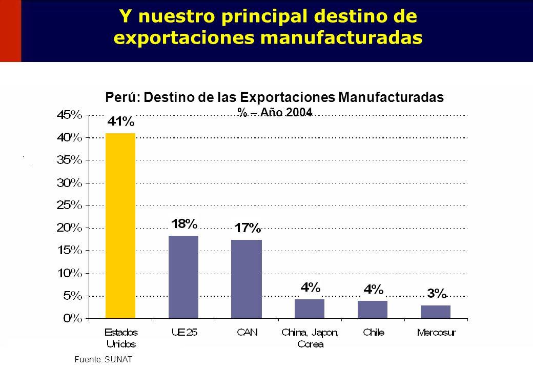 8 Las industrias de Perú y EE.UU.