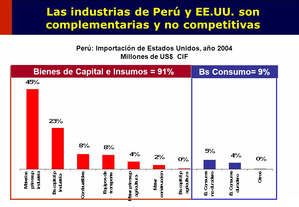 8 Las industrias de Perú y EE.UU. son complementarias y no competitivas Perú: Importación de Estados Unidos, año 2004 Millones de US$ CIF Bienes de Ca