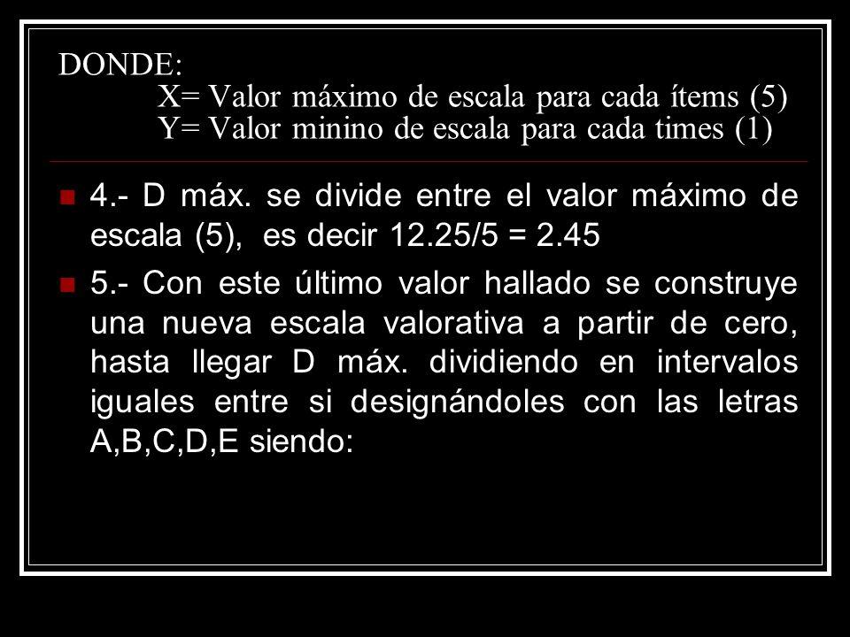 DONDE: X= Valor máximo de escala para cada ítems (5) Y= Valor minino de escala para cada times (1) 4.- D máx. se divide entre el valor máximo de escal