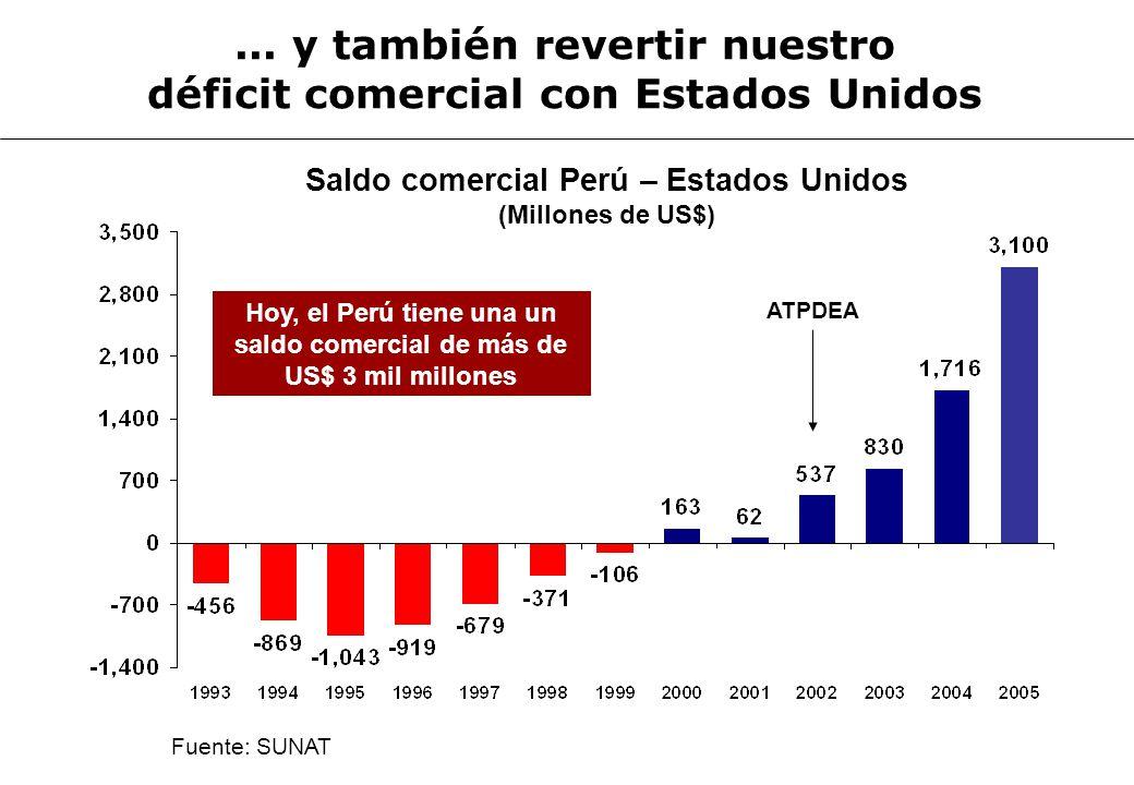 Fuente: SUNAT Hoy, el Perú tiene una un saldo comercial de más de US$ 3 mil millones Saldo comercial Perú – Estados Unidos (Millones de US$)... y tamb