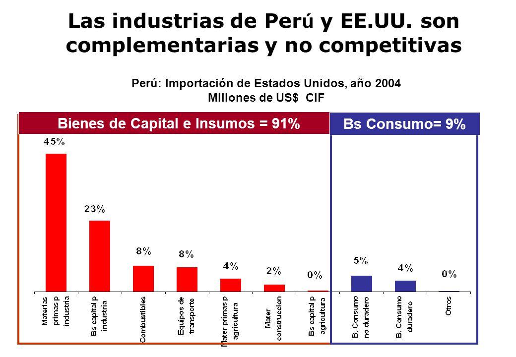 Las industrias de Per ú y EE.UU. son complementarias y no competitivas Perú: Importación de Estados Unidos, año 2004 Millones de US$ CIF Bienes de Cap