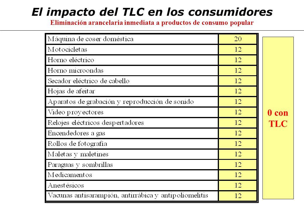 El impacto del TLC en los consumidores Eliminación arancelaria inmediata a productos de consumo popular 0 con TLC