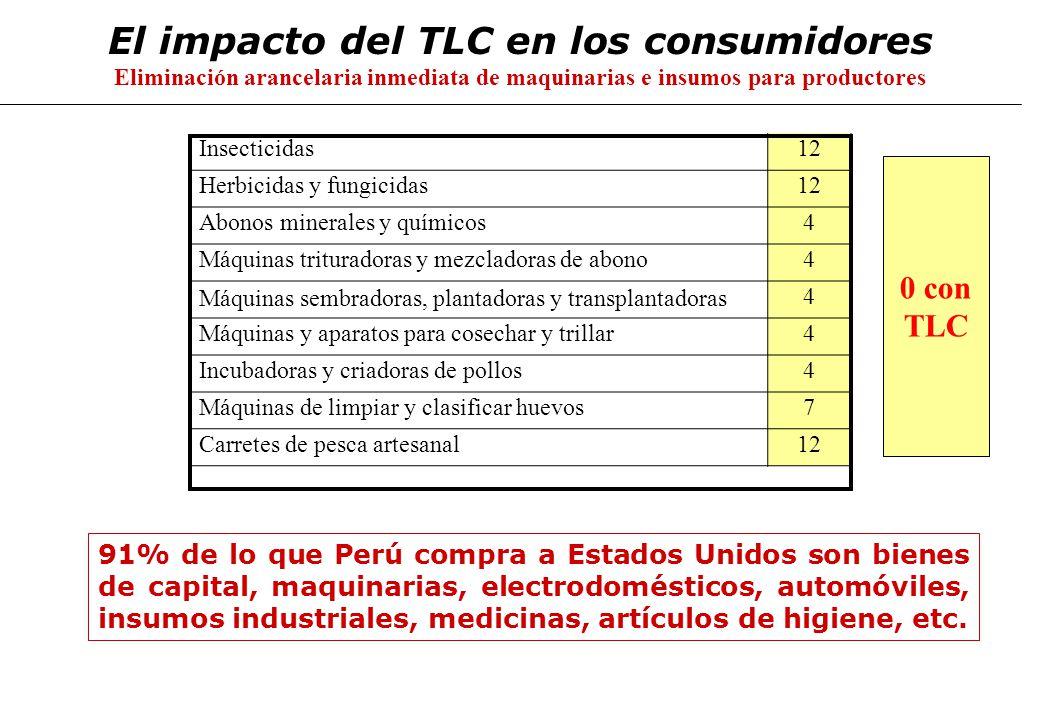 El impacto del TLC en los consumidores Eliminación arancelaria inmediata de maquinarias e insumos para productores 91% de lo que Perú compra a Estados