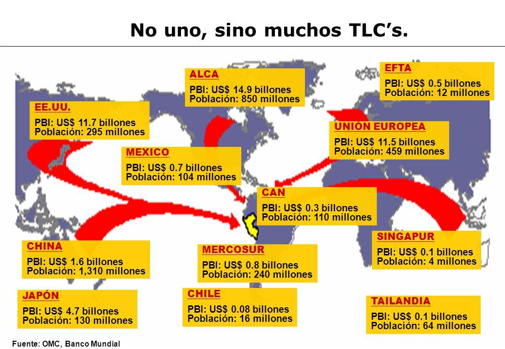 Fuente: OMC, Banco Mundial No uno, sino muchos TLCs. EE.UU. PBI: US$ 11.7 billones Población: 295 millones MEXICO PBI: US$ 0.7 billones Población: 104