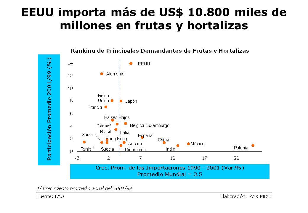EEUU importa más de US$ 10.800 miles de millones en frutas y hortalizas