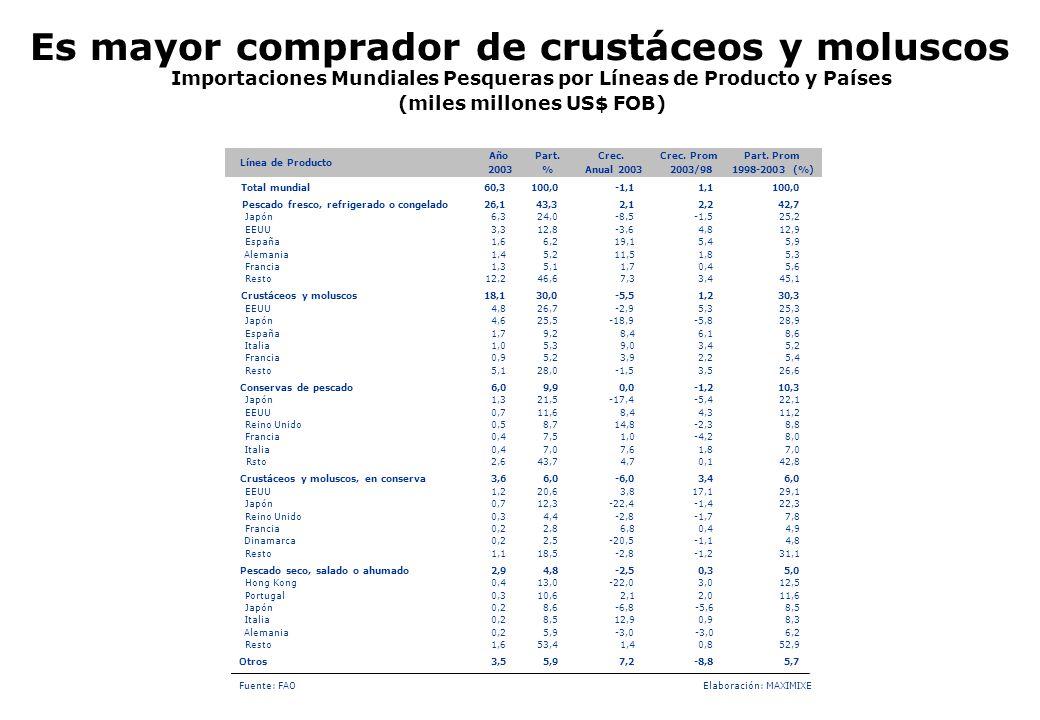 Es mayor comprador de crustáceos y moluscos Importaciones Mundiales Pesqueras por Líneas de Producto y Países (miles millones US$ FOB) 2,12,011,6 Japó