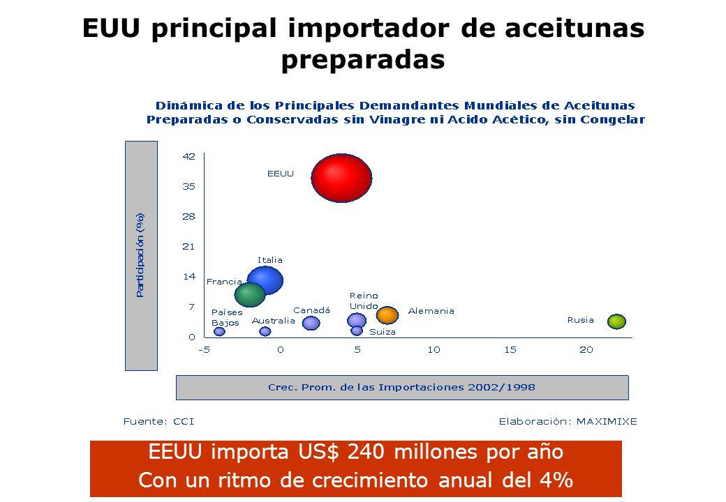 EUU principal importador de aceitunas preparadas EEUU importa US$ 240 millones por año Con un ritmo de crecimiento anual del 4%