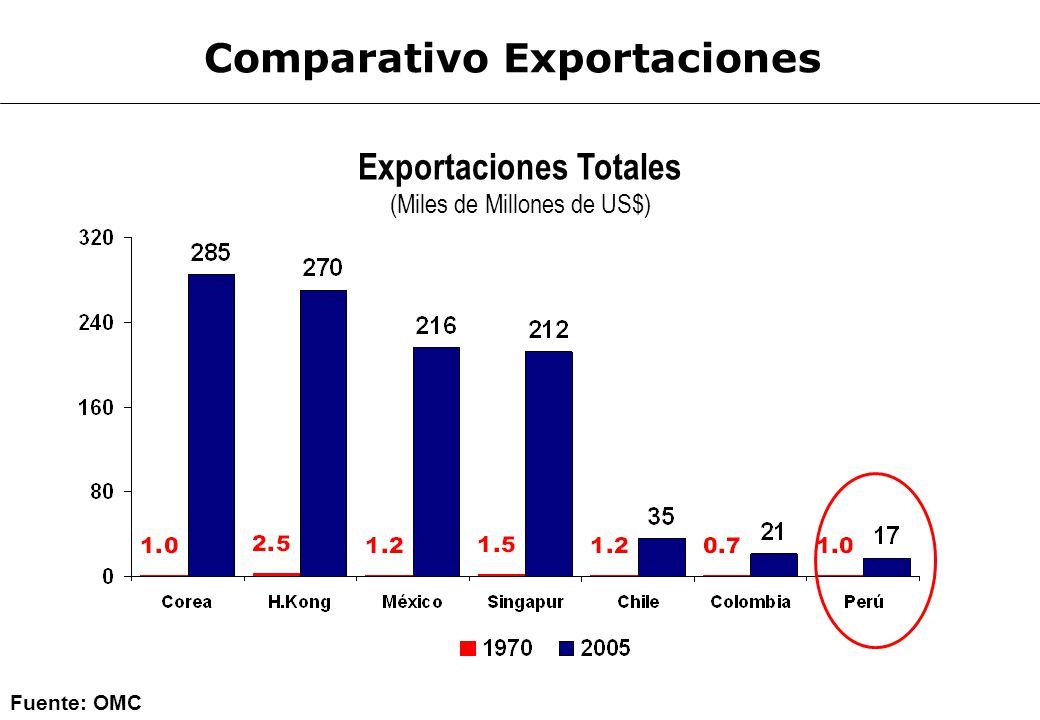 Brasil: Exportaciones Totales (Miles de Millones de US$) México: Exportaciones Totales (Miles de Millones de US$) 20 115 18 216 Fuente: varios En la actualidad México exporta US$ 100 mil millones más que Brasil Año 2005: Exportaciones de Brasil y México Historia de dos países