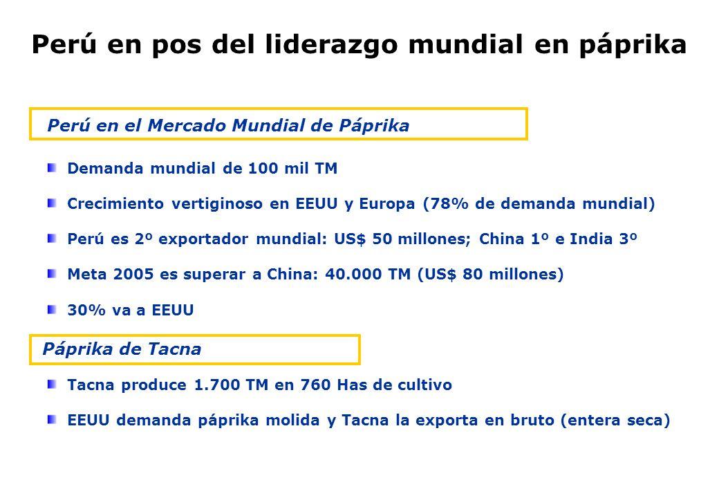 Tacna produce 1.700 TM en 760 Has de cultivo EEUU demanda páprika molida y Tacna la exporta en bruto (entera seca) Demanda mundial de 100 mil TM Creci