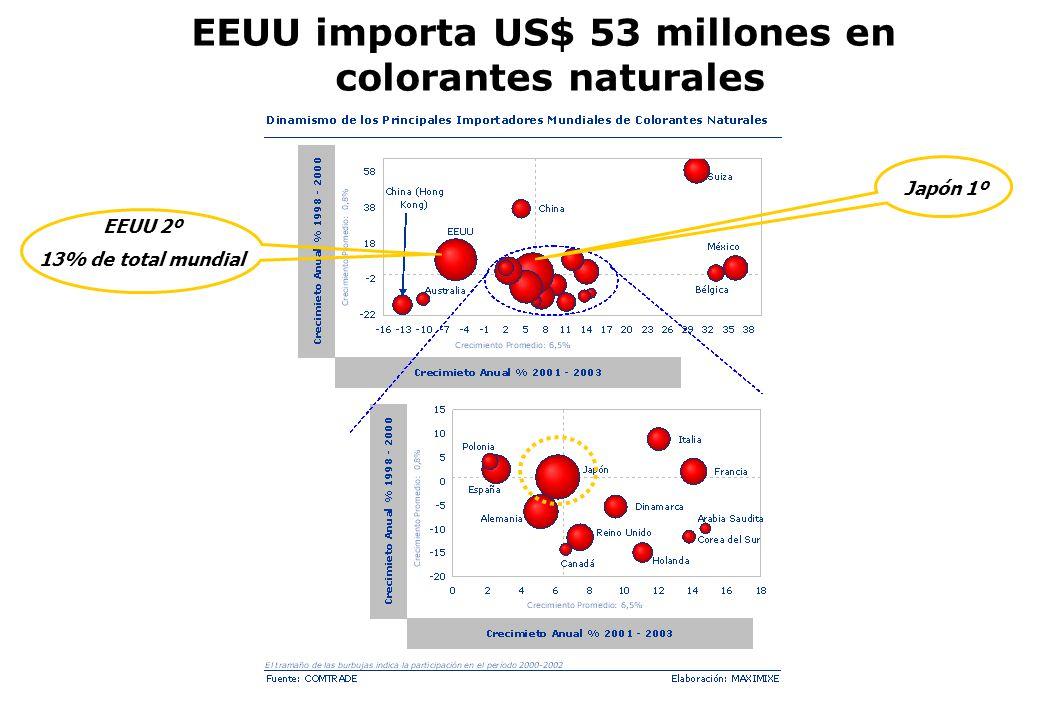 EEUU importa US$ 53 millones en colorantes naturales EEUU 2º 13% de total mundial Japón 1º