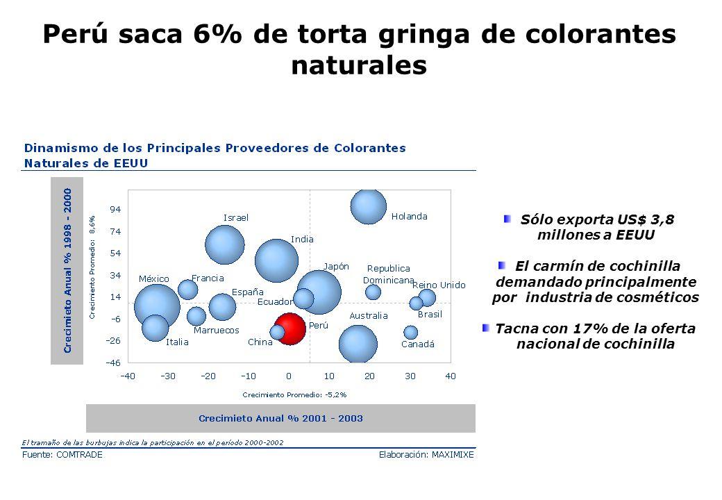 Perú saca 6% de torta gringa de colorantes naturales Sólo exporta US$ 3,8 millones a EEUU El carmín de cochinilla demandado principalmente por industr