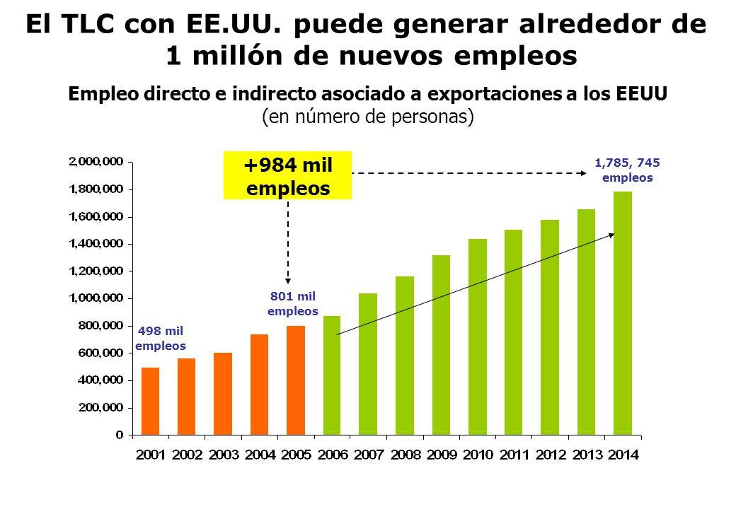El TLC con EE.UU. puede generar alrededor de 1 millón de nuevos empleos Empleo directo e indirecto asociado a exportaciones a los EEUU (en número de p