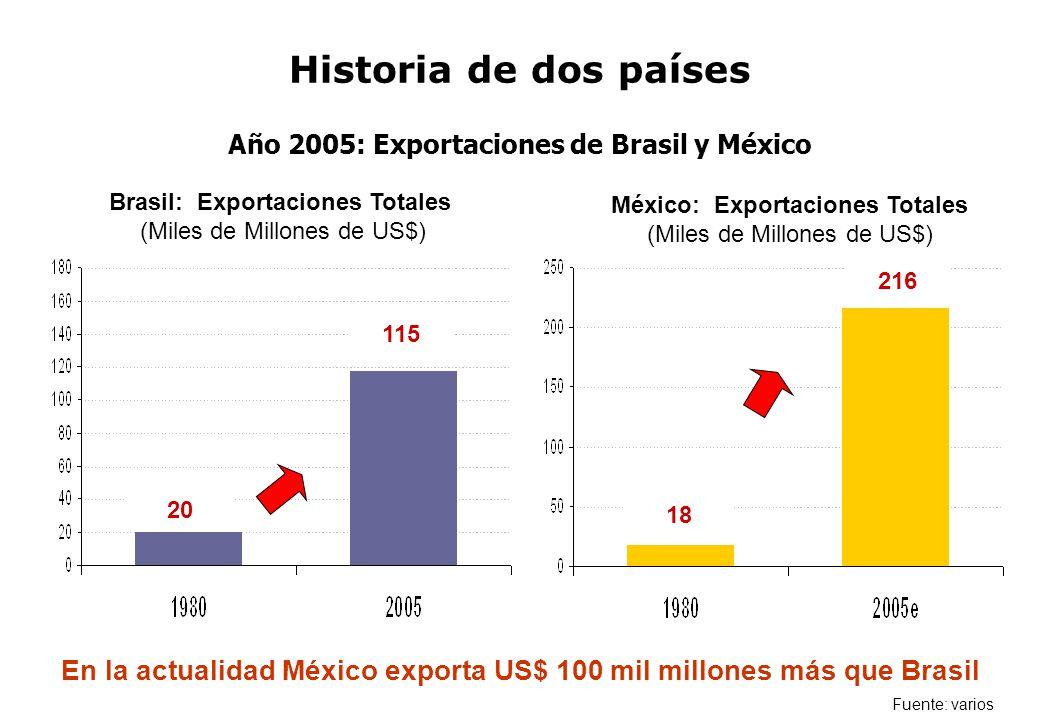 Brasil: Exportaciones Totales (Miles de Millones de US$) México: Exportaciones Totales (Miles de Millones de US$) 20 115 18 216 Fuente: varios En la a
