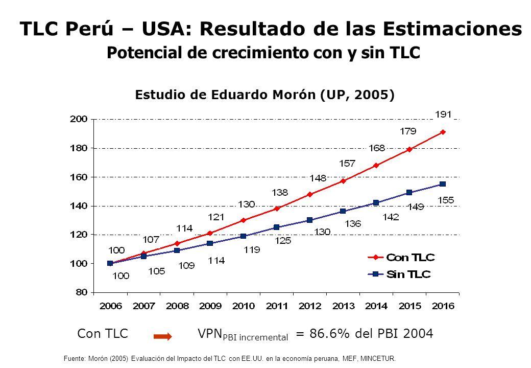 Potencial de crecimiento con y sin TLC Fuente: Morón (2005) Evaluación del Impacto del TLC con EE.UU. en la economía peruana, MEF, MINCETUR. Estudio d