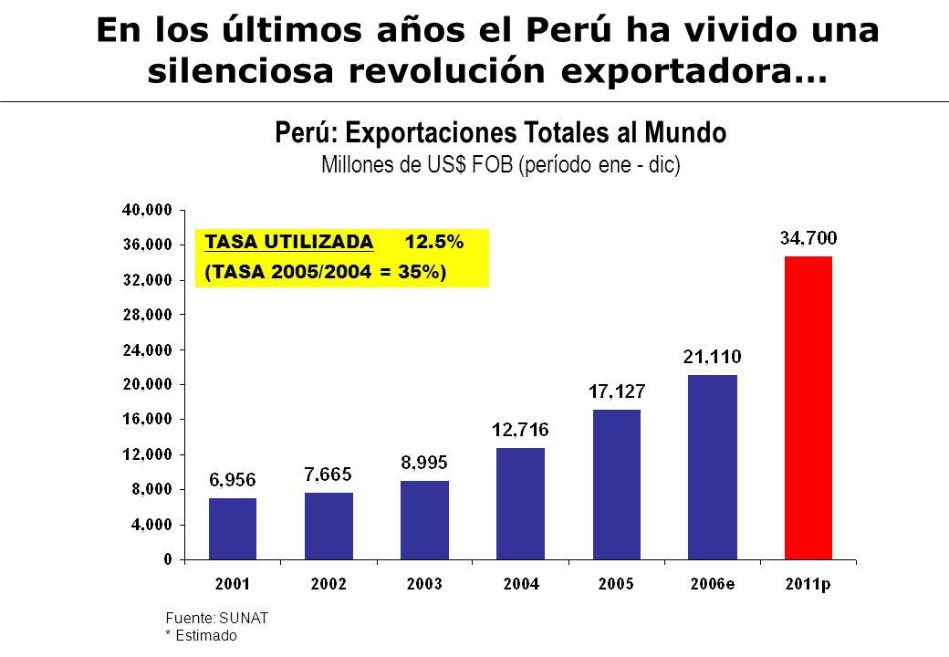 Perú: Exportaciones Totales al Mundo Millones de US$ FOB (período ene - dic) Fuente: SUNAT * Estimado En los últimos años el Perú ha vivido una silenc