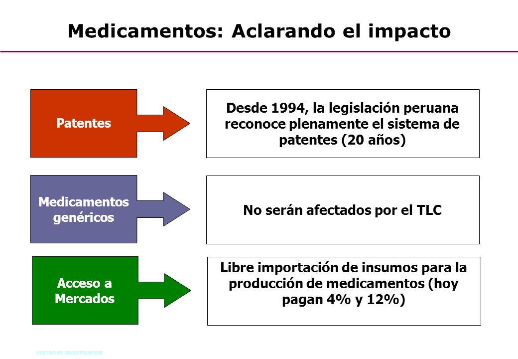 CENTRO DE INVESTIGACION 50 Medicamentos: Aclarando el impacto Patentes Desde 1994, la legislación peruana reconoce plenamente el sistema de patentes (