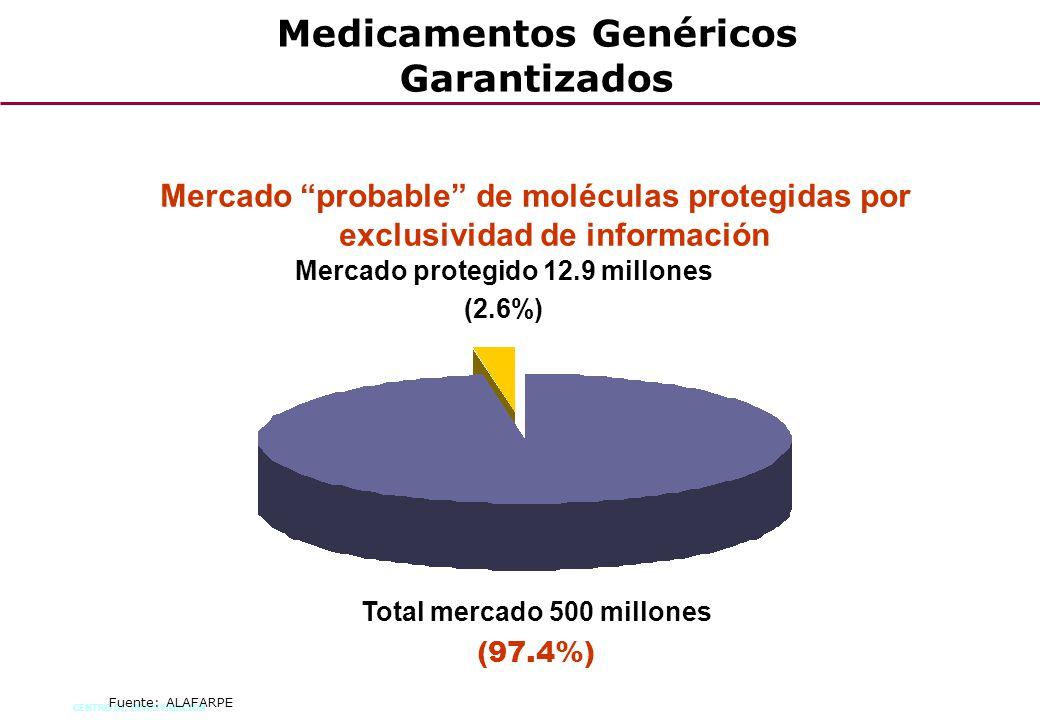 CENTRO DE INVESTIGACION 53 Fuente: ALAFARPE Mercado probable de moléculas protegidas por exclusividad de información Mercado protegido 12.9 millones (