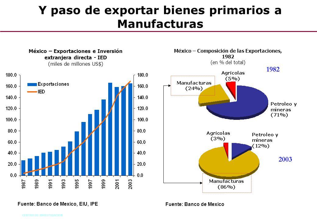 CENTRO DE INVESTIGACION 58 México – Exportaciones e Inversión extranjera directa - IED (miles de millones US$) Fuente: Banco de Mexico, EIU, IPE Méxic