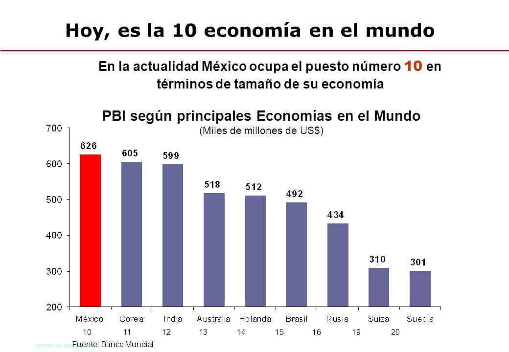 CENTRO DE INVESTIGACION 59 PBI según principales Economías en el Mundo (Miles de millones de US$) Fuente: Banco Mundial Hoy, es la 10 economía en el m