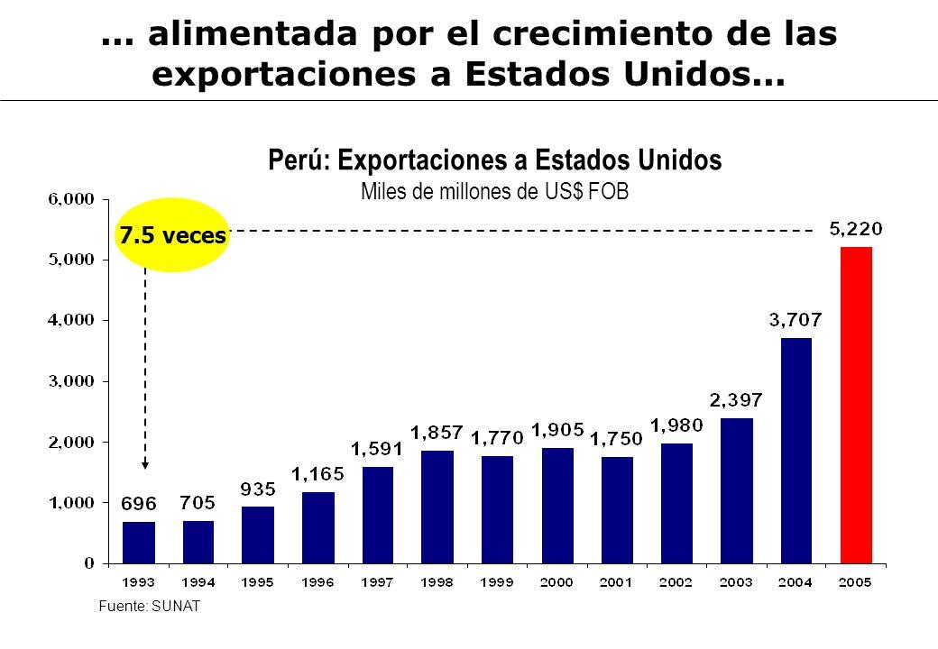 Perú: Exportaciones a Estados Unidos Miles de millones de US$ FOB Fuente: SUNAT... alimentada por el crecimiento de las exportaciones a Estados Unidos