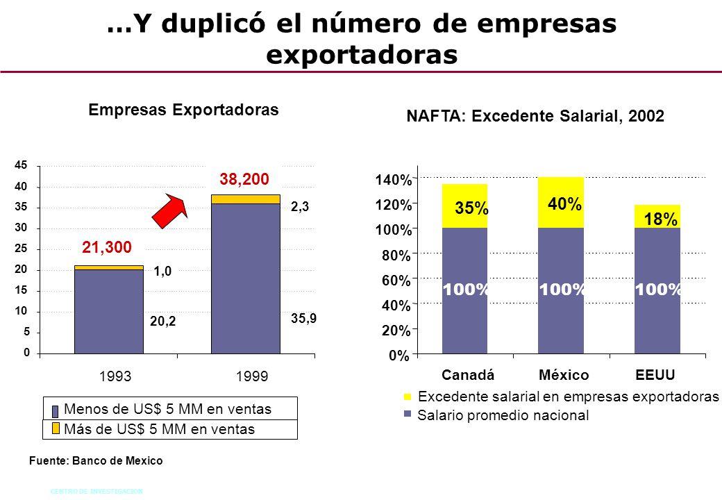 CENTRO DE INVESTIGACION 60 Fuente: Banco de Mexico Empresas Exportadoras 20,2 1,0 19931999 0 5 10 15 20 25 30 35 40 45 35,9 2,3 21,300 38,200 Menos de