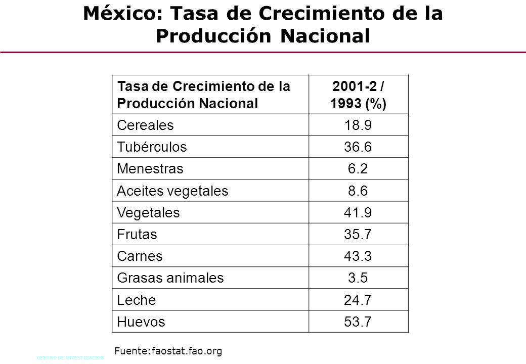 CENTRO DE INVESTIGACION 62 México: Tasa de Crecimiento de la Producción Nacional Tasa de Crecimiento de la Producción Nacional 2001-2 / 1993 (%) Cerea