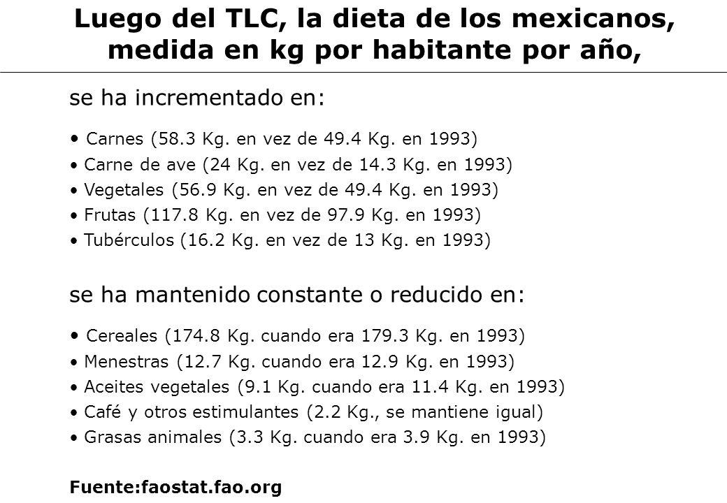 CENTRO DE INVESTIGACION 63 Luego del TLC, la dieta de los mexicanos, medida en kg por habitante por año, se ha incrementado en: Carnes (58.3 Kg. en ve