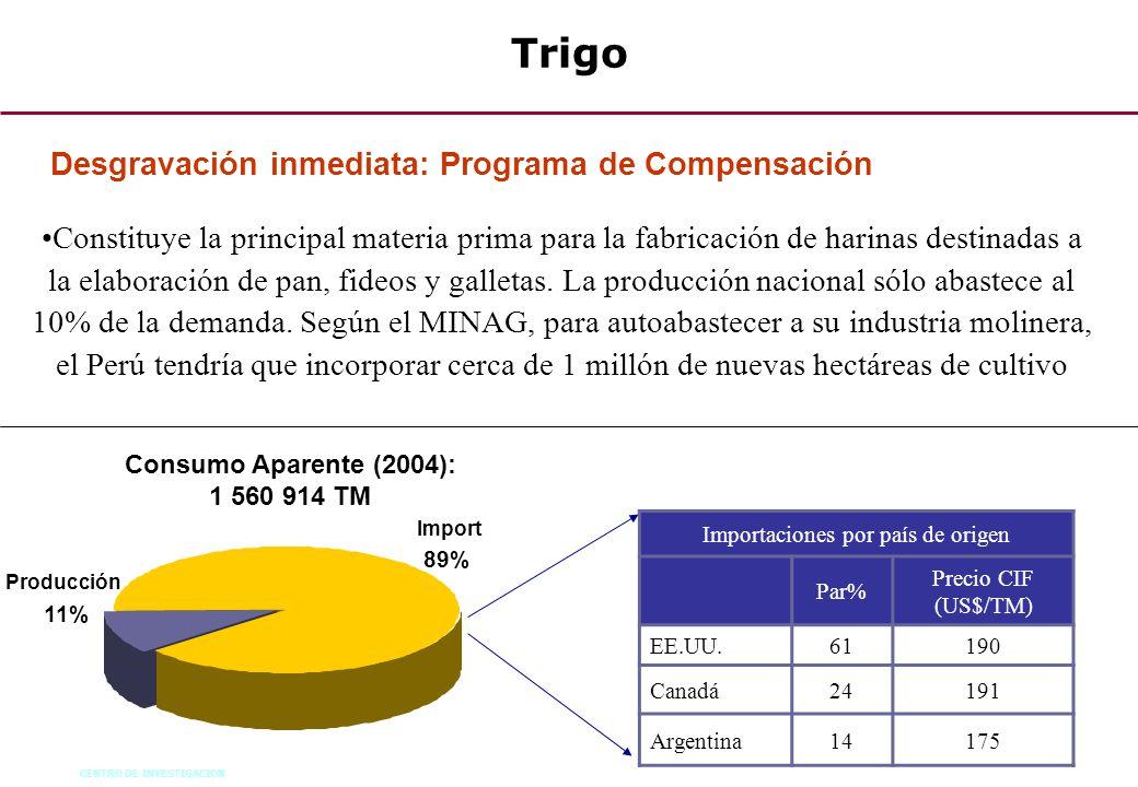 CENTRO DE INVESTIGACION 67 Trigo Consumo Aparente (2004): 1 560 914 TM Import 89% Producción 11% Importaciones por país de origen Par% Precio CIF (US$