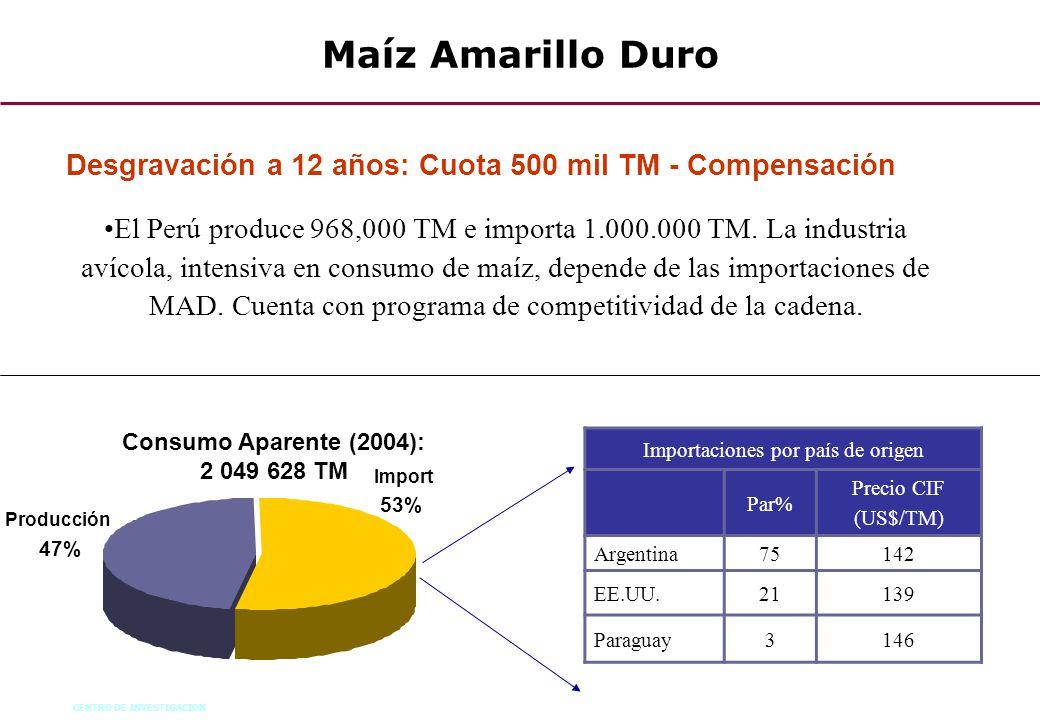 CENTRO DE INVESTIGACION 69 Maíz Amarillo Duro Consumo Aparente (2004): 2 049 628 TM Import 53% Producción 47% Importaciones por país de origen Par% Pr