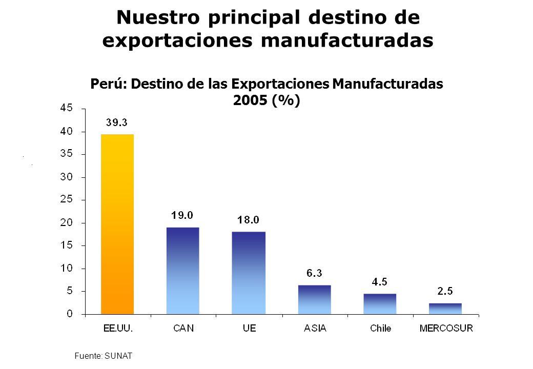Pero que exporta en pequeño Tacna: Principales Productos Exportados 2002 (millones US$) 4 productos concentran el 50% de exportaciones de Tacna US$ 17,4 millones