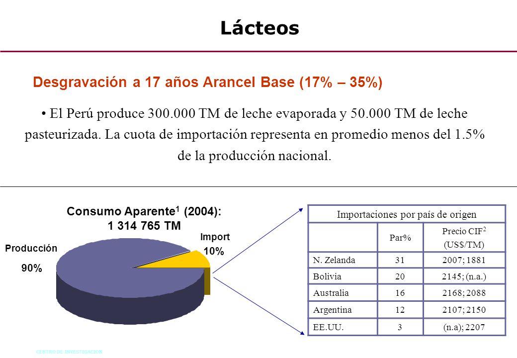 CENTRO DE INVESTIGACION 70 Lácteos El Perú produce 300.000 TM de leche evaporada y 50.000 TM de leche pasteurizada. La cuota de importación representa