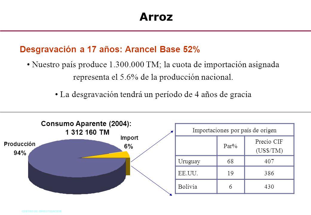 CENTRO DE INVESTIGACION 71 Arroz Nuestro país produce 1.300.000 TM; la cuota de importación asignada representa el 5.6% de la producción nacional. La
