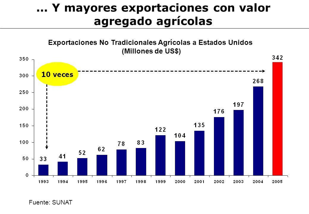 Exportaciones No Tradicionales Agrícolas a Estados Unidos (Millones de US$)... Y mayores exportaciones con valor agregado agrícolas Fuente: SUNAT