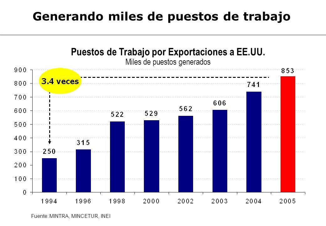Puestos de Trabajo por Exportaciones a EE.UU. Miles de puestos generados Fuente: MINTRA, MINCETUR, INEI Generando miles de puestos de trabajo