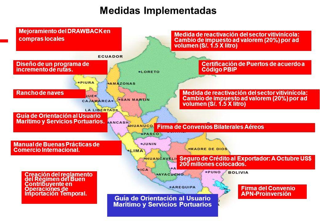 Medidas Implementadas Manual de Buenas Prácticas de Comercio Internacional.