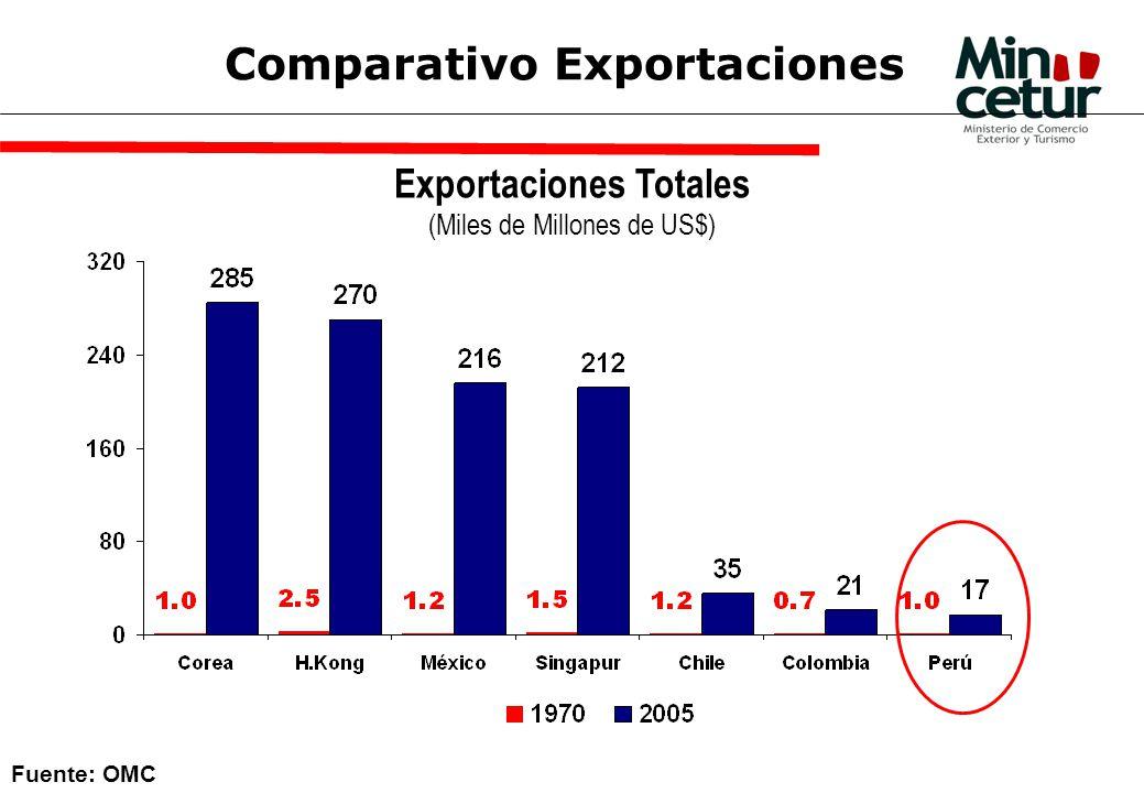 Exportaciones Totales (Miles de Millones de US$) Fuente: OMC Comparativo Exportaciones
